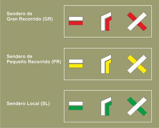 Señalización de los diferentes tipos de senderos
